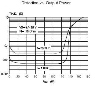 TDA7294 bridge power amplifier(150W/8ohms -170W/16ohms) Electronics.