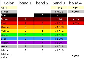 resistor color code and letters